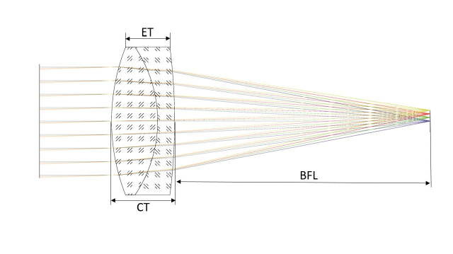 Achromatic Cemented Glass Focusing Lens Diagram