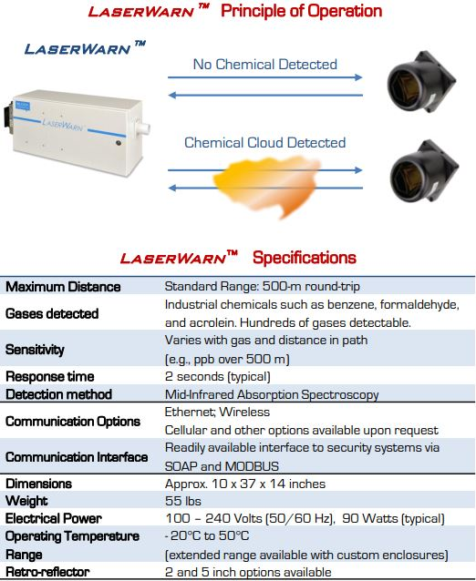 Chemical & Gas Detection Diagram 3