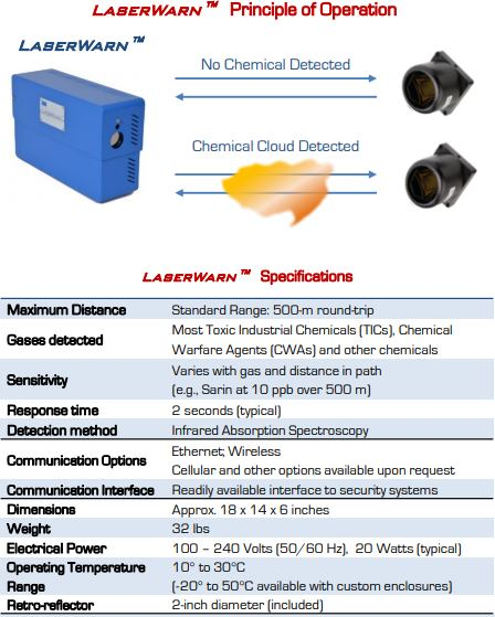 Chemical & Gas Detection Diagram 4