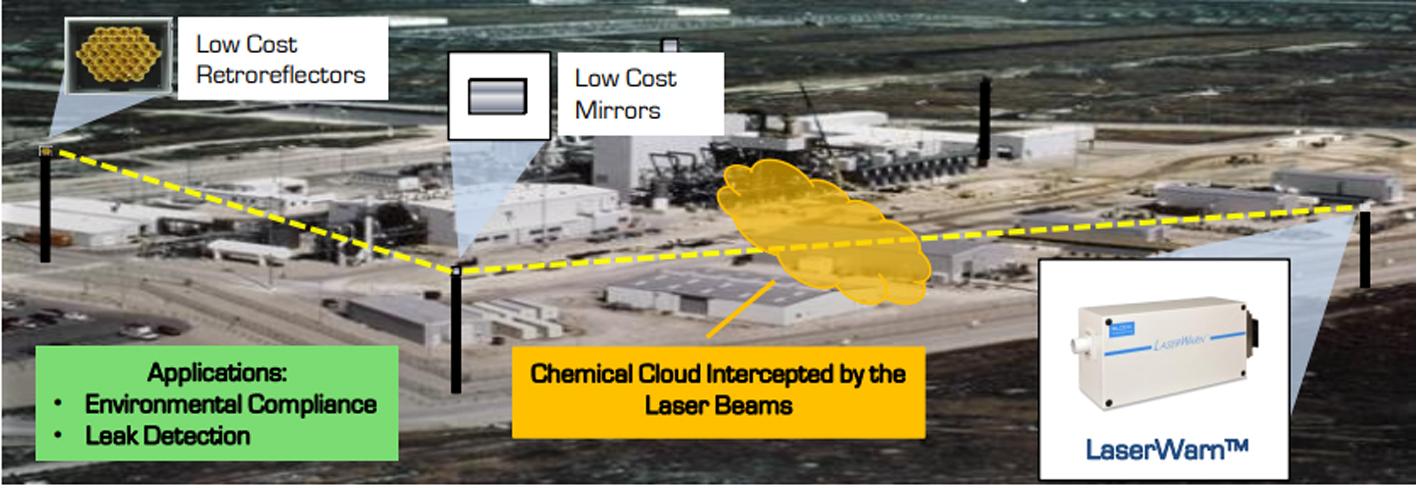 Chemical & Gas Detection Diagram
