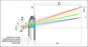Doublet F-Theta Scan Lens 9.4 10.6um F-Theta Lens