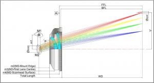 Doublet F-Theta Scan Lens 9.4 10.6um
