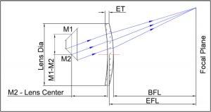 F-Theta Scan Lens 9.4 10.6um F-Theta Lens Diagram
