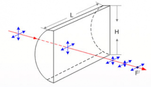 Glass Cylindrical Lens Diagram