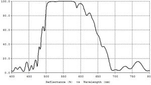 Narrow Band Laser Mirrors Diagram 2