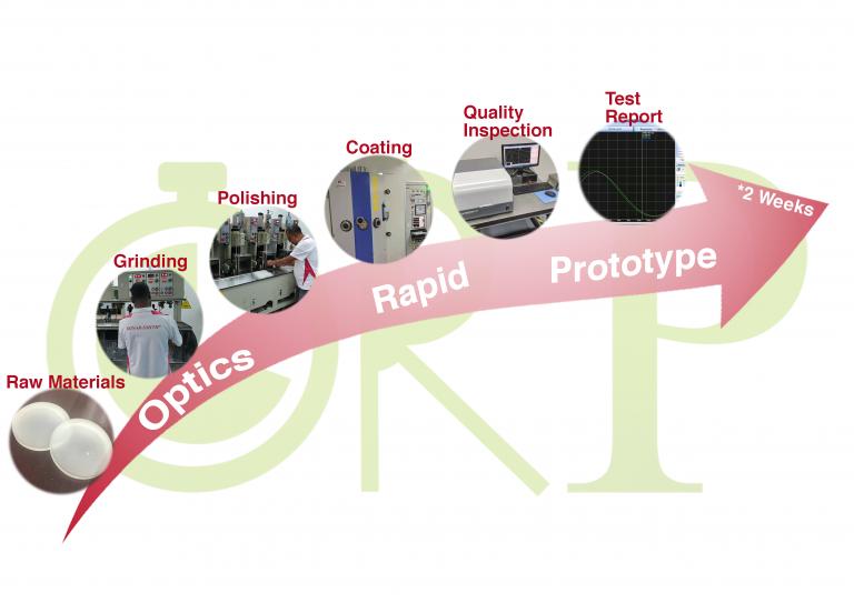 ORP - Optical Lens Manufacturer