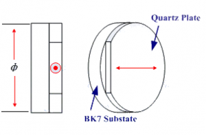 True Order Zero Waveplates Diagram