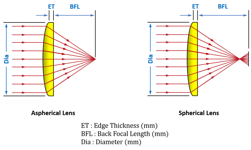 Aspherical Lens & Spherical Lens Diagram