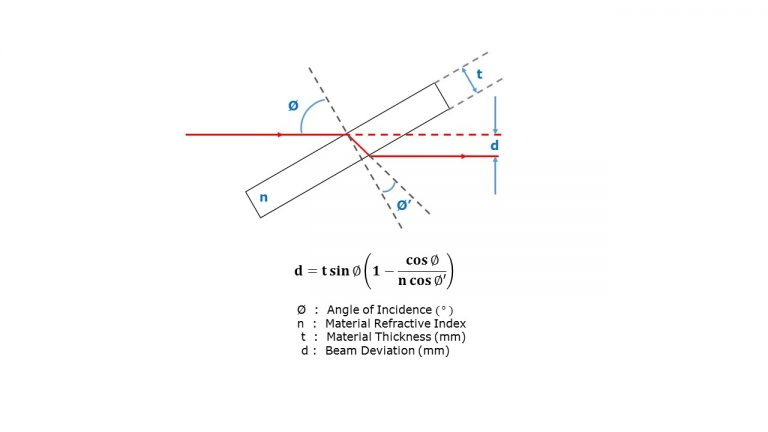 Beam Deviation