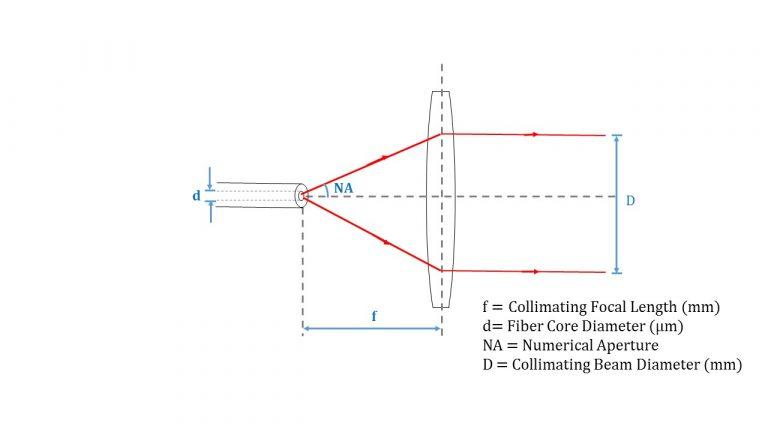 Fiber Collimator Diagram