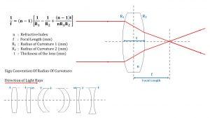Focal Length of All Lenses