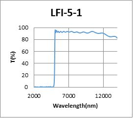 IR Filter Diagram 3