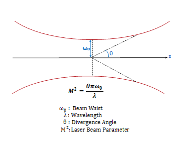 Laser Beam Parameter