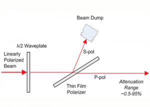 Polarizing Laser Attenuator Diagram