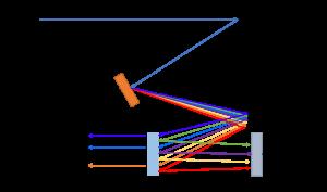 Spectrometer Reflectance