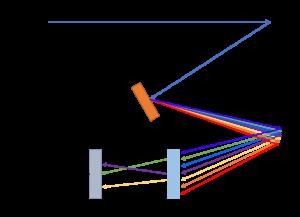 Spectrometer Scattering