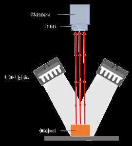 Vision Lighting Bar Light Structure