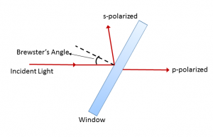 ZnSe Window Diagram